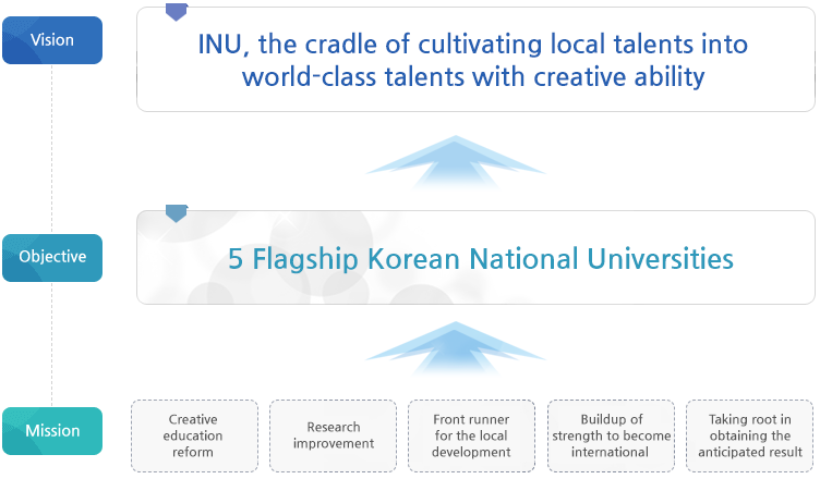 VISION:Local talent to nurture the creative talent of the University of World!